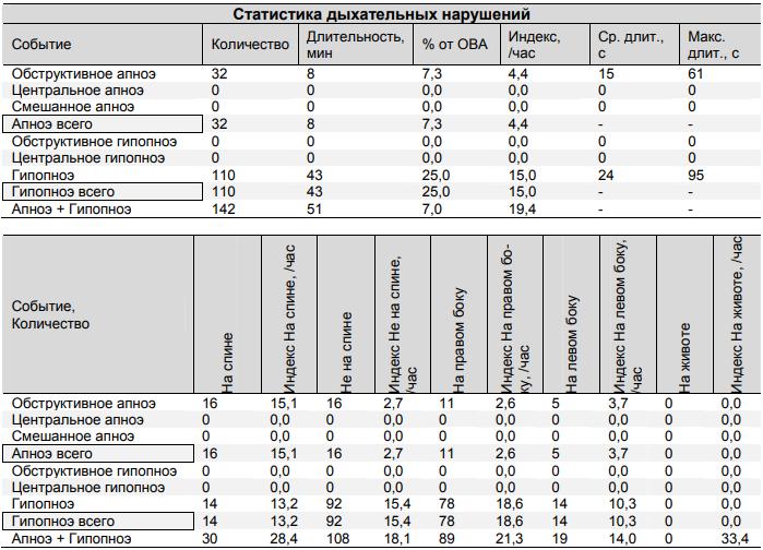 Стационарная полисомнографическая система Медиком МТД