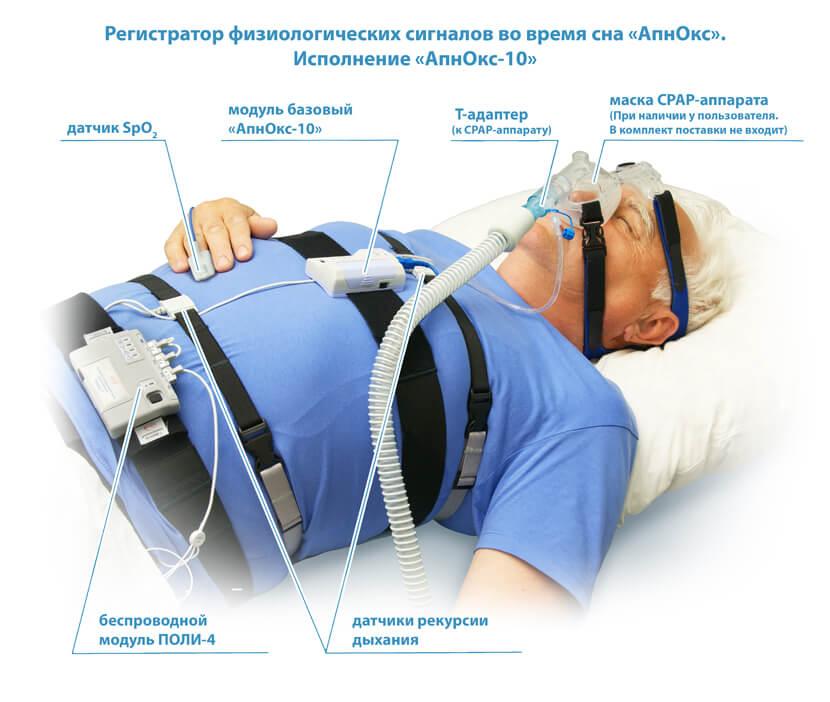 Полисомнографы «АпнОкс-10» для диагностики проблем сна (Тип 4 по AASM)  Госреест СИ и МИ. Доставка по России