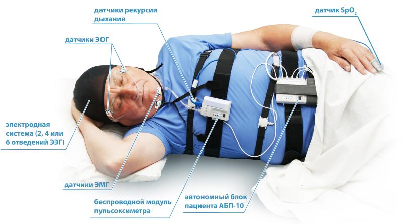 Мобильная полисомнографическая система Медиком МТД
