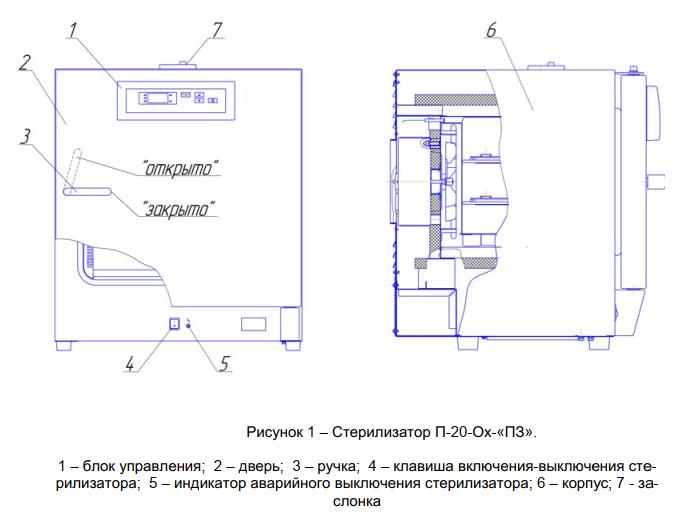 Стерилизатор воздушный ГП-20-Ох ПЗ