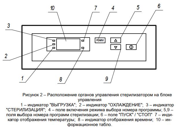 Стерилизатор воздушный автоматический ГП-320-ПЗ