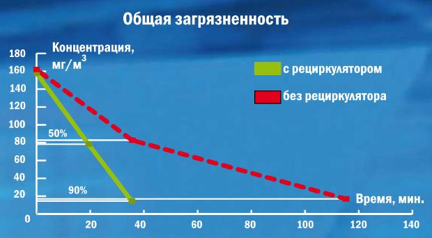 Облучатель-рециркулятор воздуха Дезар-7 (ультрафиолетовый, бактерицидный, настенный)