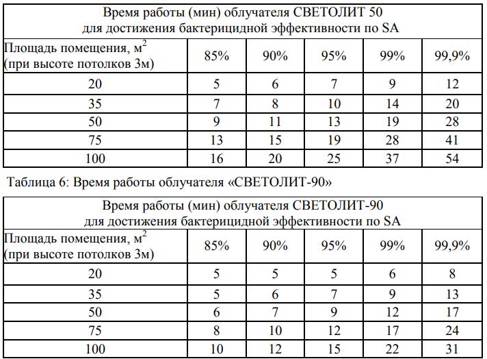 УФ-облучатели Светолит-50