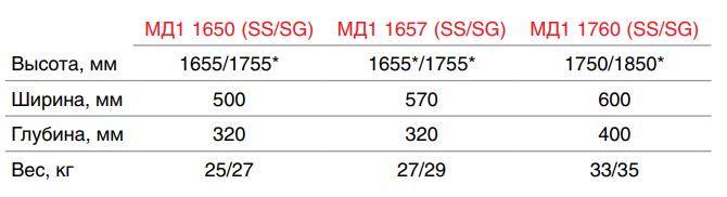 Шкаф медицинский HILFE МД 1 1650/SS