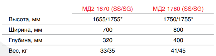 Шкаф медицинский HILFE МД 2 1780 R