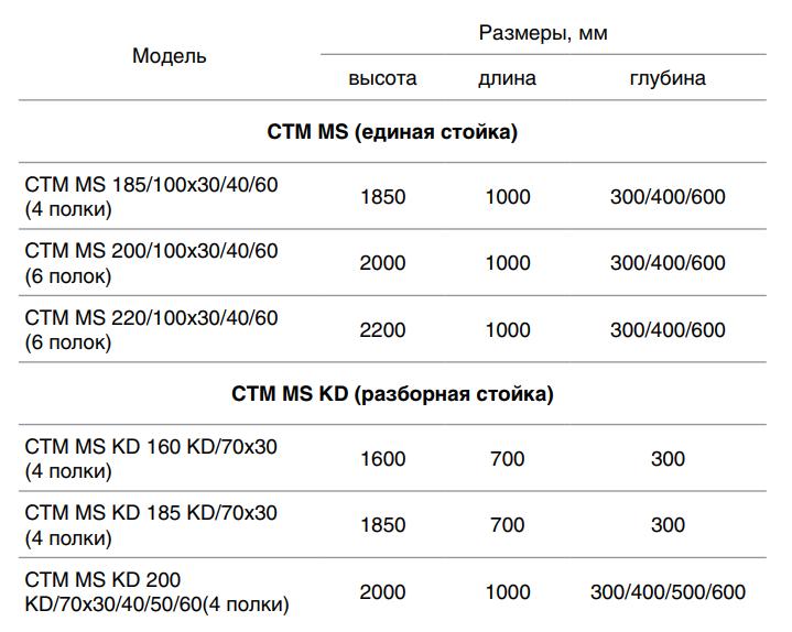 Медицинский стеллаж СТМ MS 200KD/100Х50/4