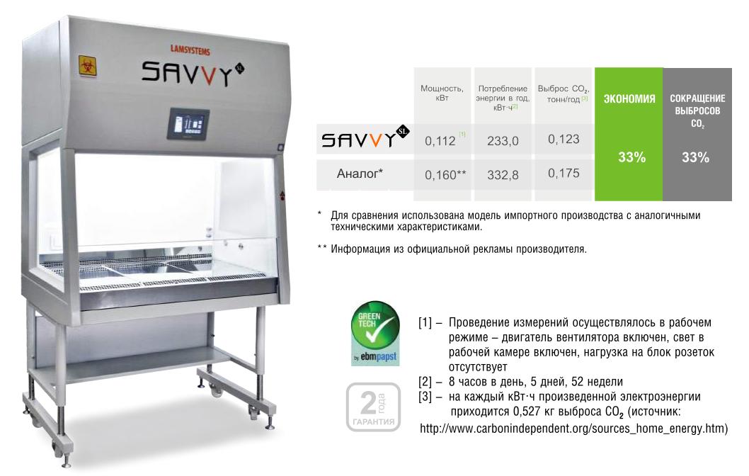 Бокс микробиологической безопасности БМБ-II-Ламинар-С - 0,9 Lamsystems SAVVY