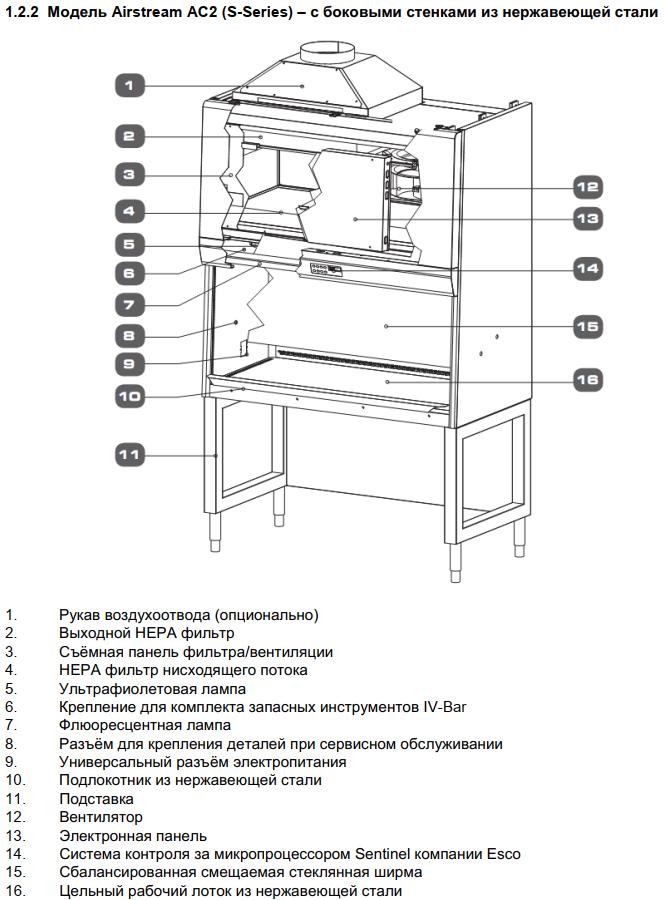 Бокс биологической безопасности класс II ESCO Airstream Plus AC2-4S8-TU (серия S)
