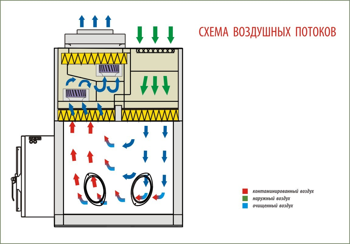 Бокс микробиологической безопасности БМБ-III-Ламинар-С-1,2 Lamsystems PROTECT VIS-A-VIS