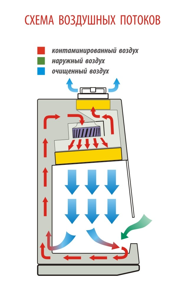 Бокс микробиологической безопасности БМБ-II-Ламинар-С-1,5 Lamsystems NEOTERIC